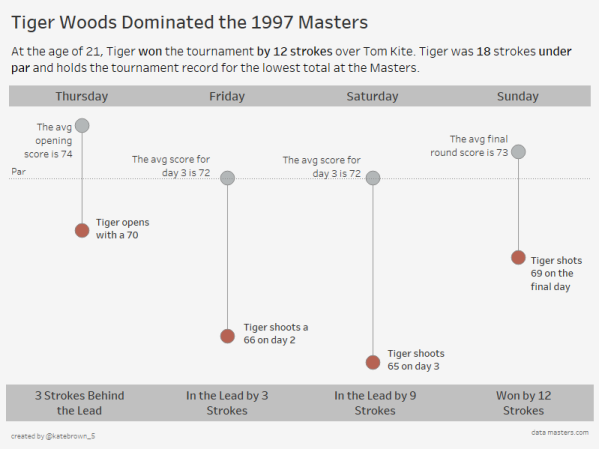 Tiger Woods 1997 Masters(2)