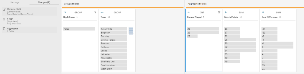 this is an example of the aggregate step in Tableau Prep